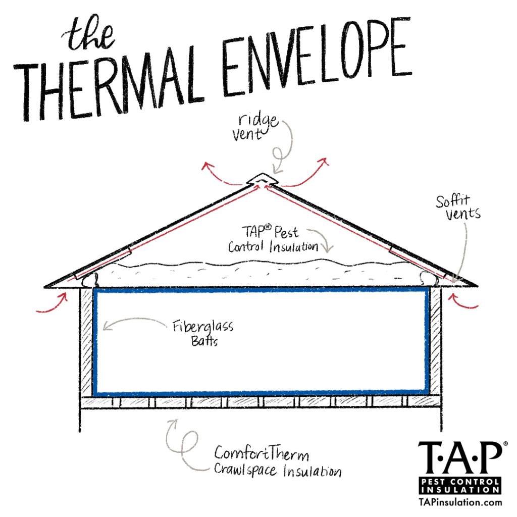 The Thermal Envelope